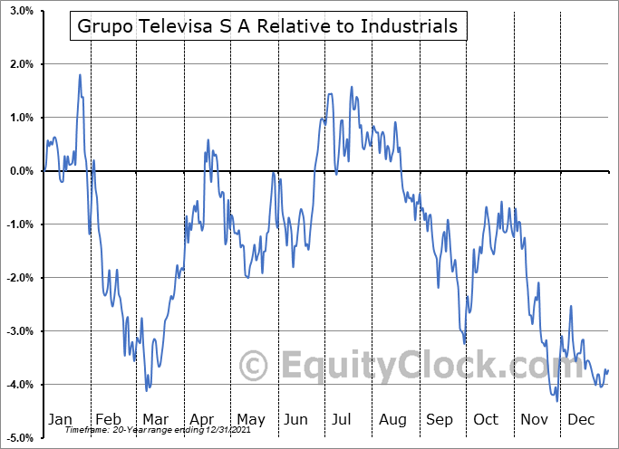 TV Relative to the Sector