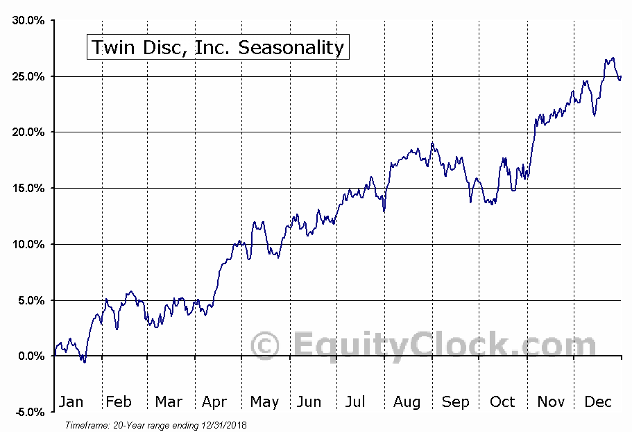 Twin Disc, Inc. (NASD:TWIN) Seasonal Chart