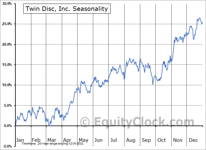 Twin Disc, Inc. (NASD:TWIN) Seasonal Chart