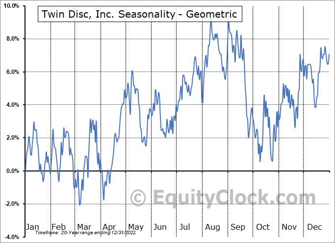 Twin Disc, Inc. (NASD:TWIN) Seasonality