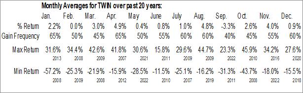 Monthly Seasonal Twin Disc, Inc. (NASD:TWIN)