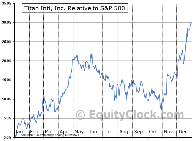 TWI Relative to the S&P 500