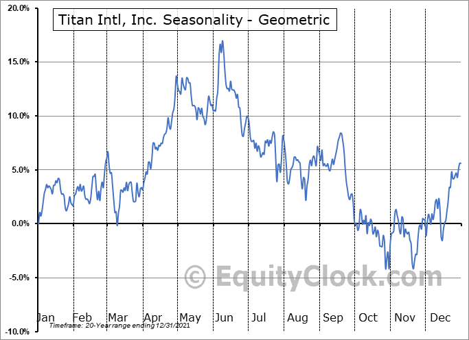 Titan Intl, Inc. (NYSE:TWI) Seasonality