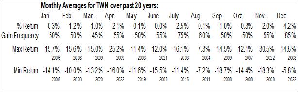 Monthly Seasonal Taiwan Fund, Inc. (NYSE:TWN)