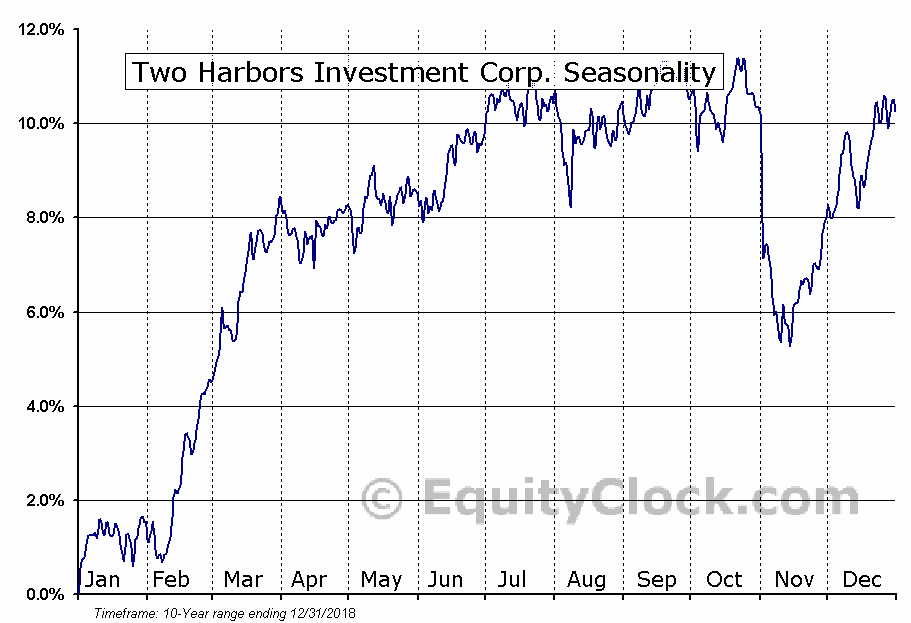 Two Harbors Investment Corp. (NYSE:TWO) Seasonal Chart