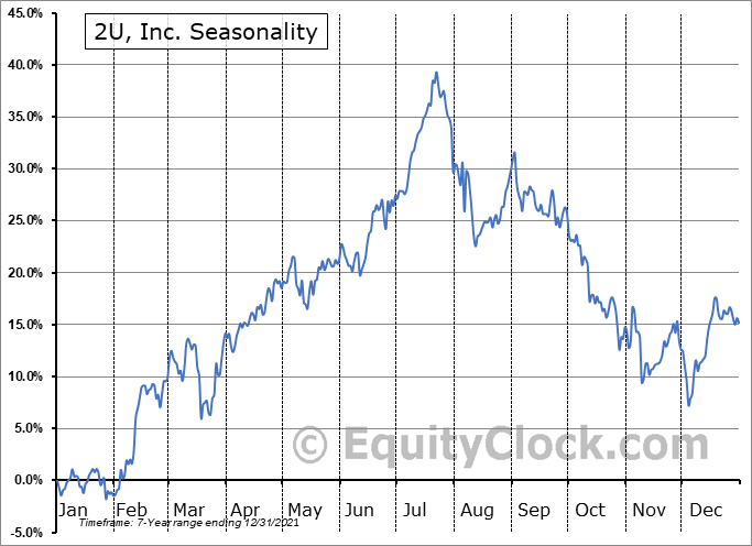2U, Inc. (NASD:TWOU) Seasonal Chart