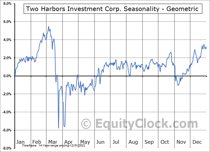 Two Harbors Investment Corp. (NYSE:TWO) Seasonality