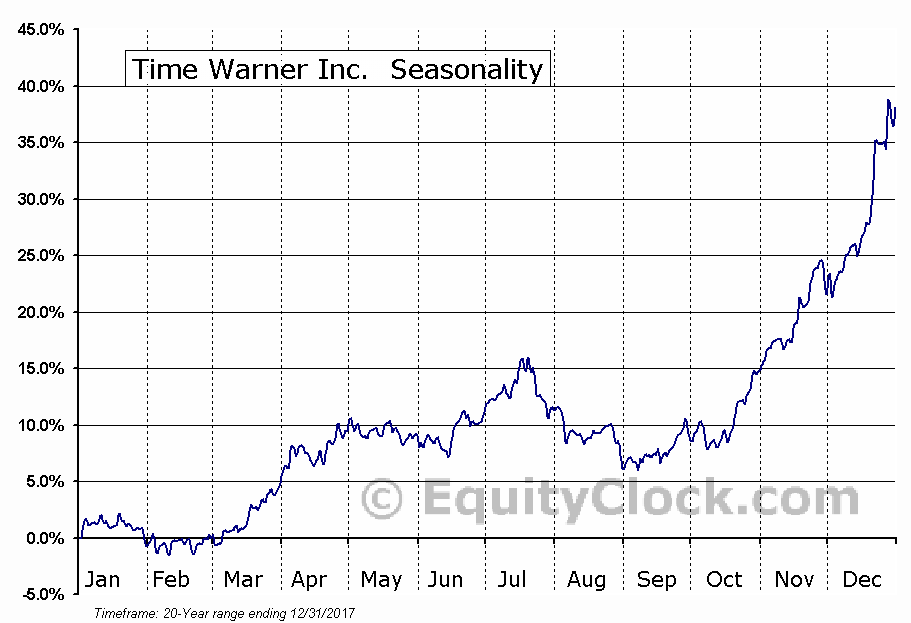 Time Warner Inc.  (NYSE:TWX) Seasonal Chart