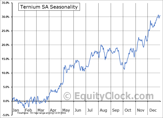 Ternium SA (NYSE:TX) Seasonality