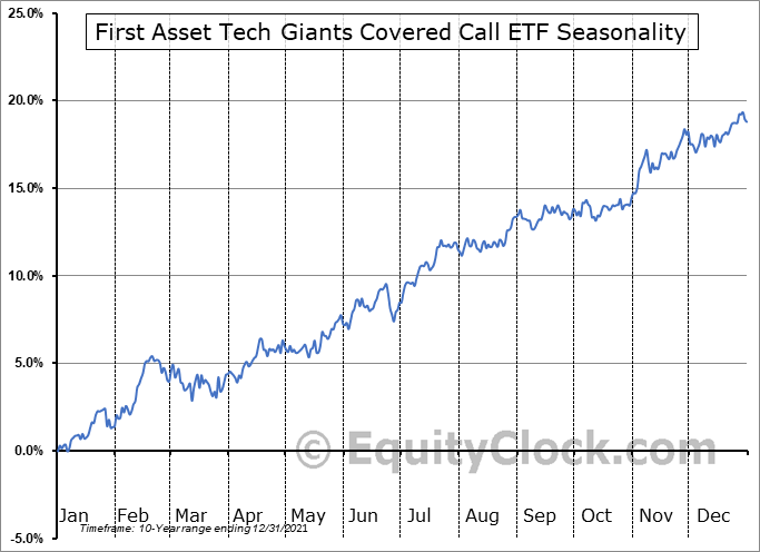 First Asset Tech Giants Covered Call ETF (CAD Hedged) (TSE:TXF.TO) Seasonality