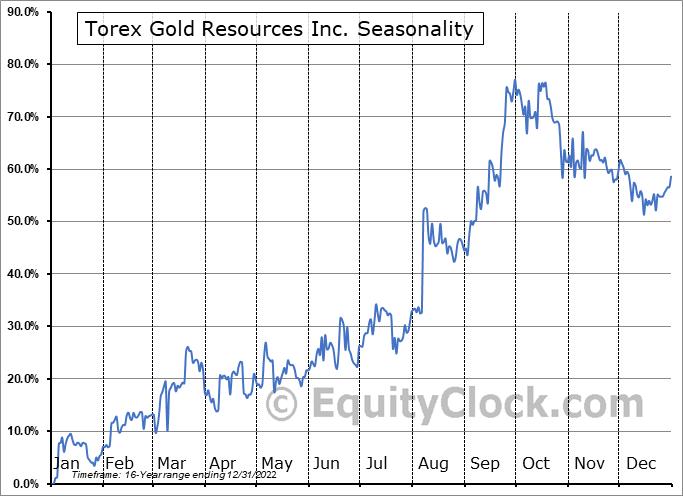 Torex Gold Resources Inc. (TSE:TXG.TO) Seasonal Chart
