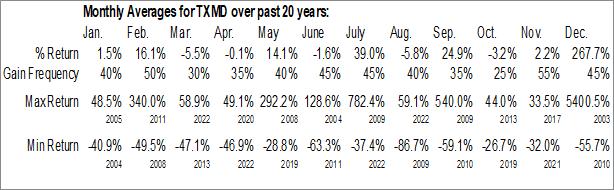 Monthly Seasonal TherapeuticsMD, Inc. (NASD:TXMD)