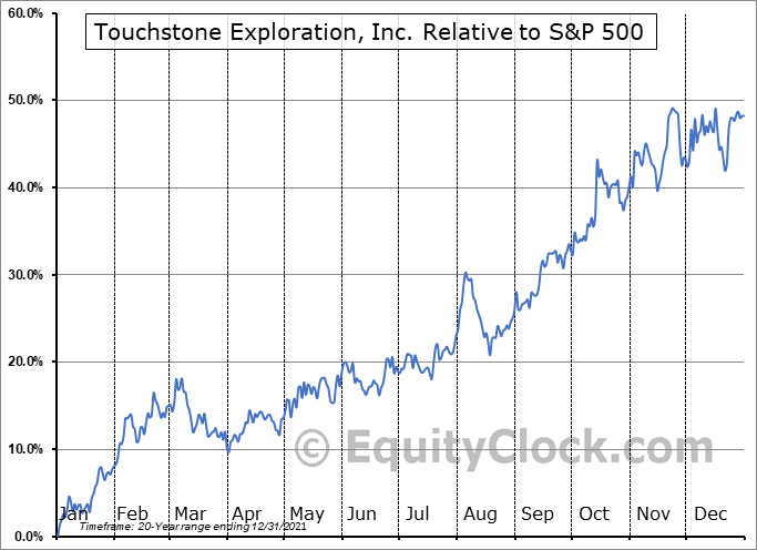 TXP.TO Relative to the S&P 500