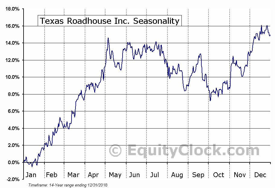 Texas Roadhouse Inc. (NASD:TXRH) Seasonal Chart