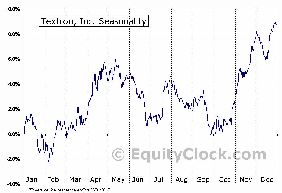 Textron, Inc. (NYSE:TXT) Seasonal Chart