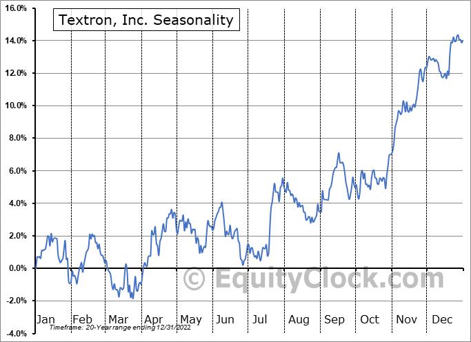 Textron, Inc. (NYSE:TXT) Seasonal Chart