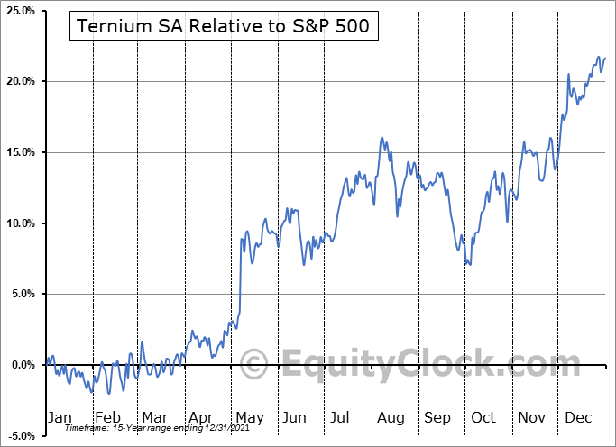 TX Relative to the S&P 500