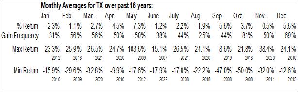 Monthly Seasonal Ternium SA (NYSE:TX)