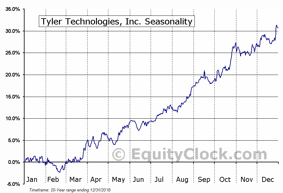 Tyler Technologies, Inc. (NYSE:TYL) Seasonal Chart