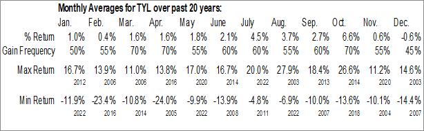 Monthly Seasonal Tyler Technologies, Inc. (NYSE:TYL)