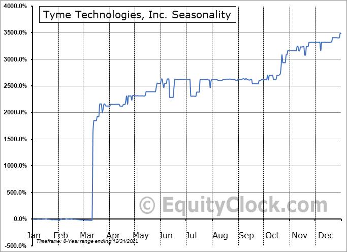 Tyme Technologies, Inc. (NASD:TYME) Seasonality