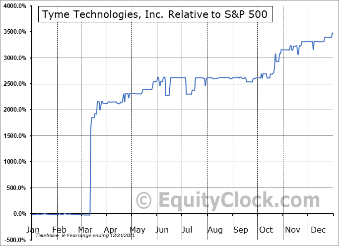TYME Relative to the S&P 500