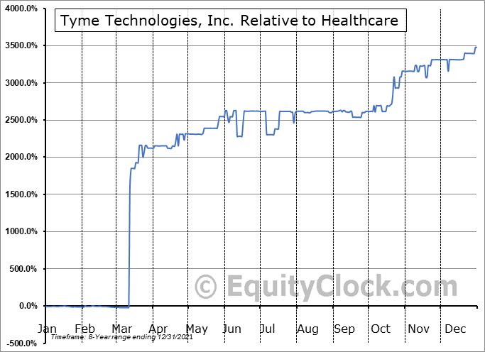 TYME Relative to the Sector