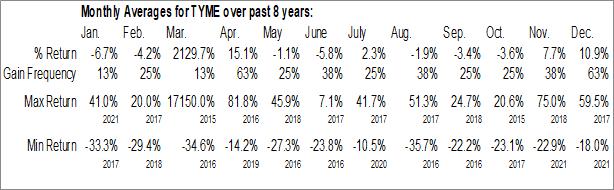 Monthly Seasonal Tyme Technologies, Inc. (NASD:TYME)
