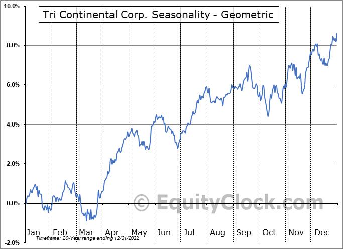 Tri Continental Corp. (NYSE:TY) Seasonality
