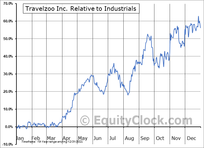 TZOO Relative to the Sector