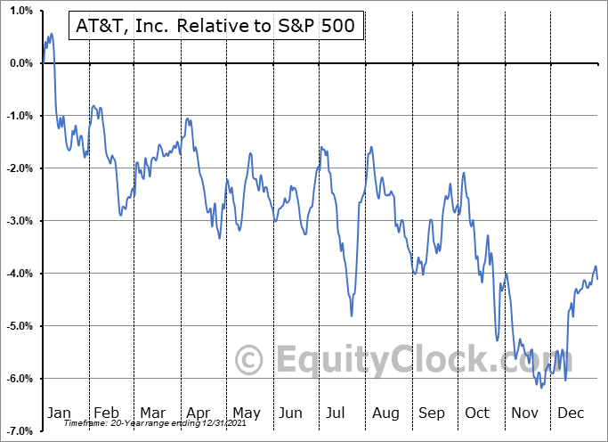 T Relative to the S&P 500