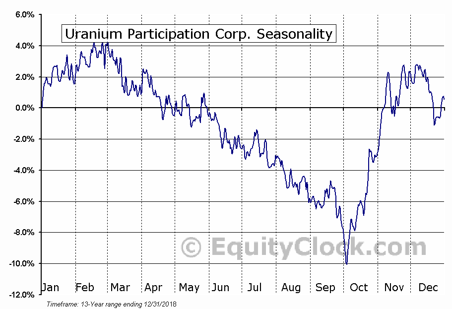 Uranium Participation (TSE:U) Seasonal Chart