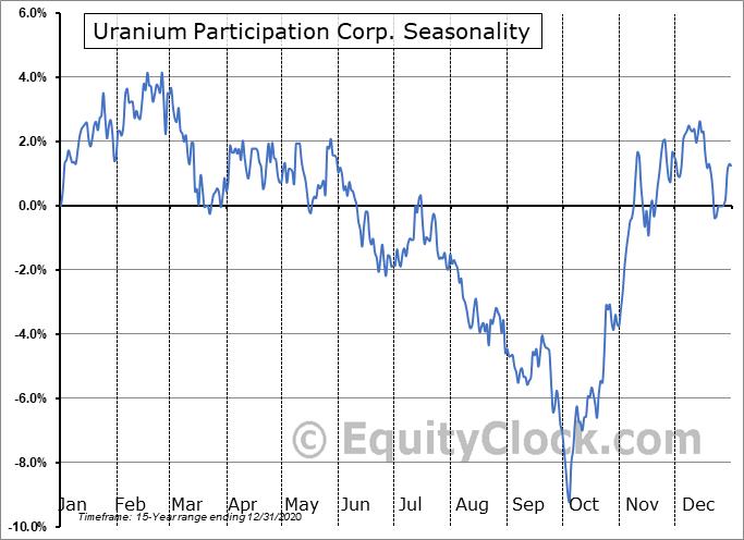Uranium Participation Corp. (TSE:U.TO) Seasonal Chart