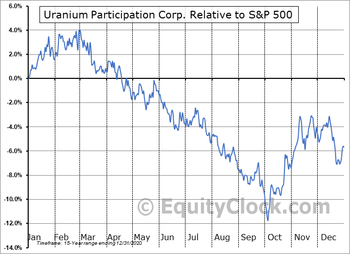 U.TO Relative to the S&P 500
