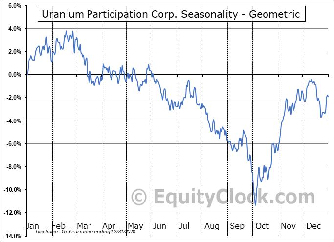 Uranium Participation Corp. (TSE:U.TO) Seasonality