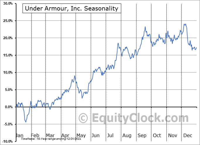 Under Armour, Inc. (NYSE:UAA) Seasonal Chart