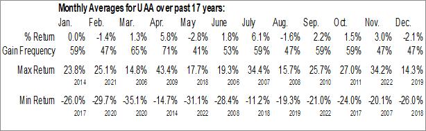 Monthly Seasonal Under Armour, Inc. (NYSE:UAA)