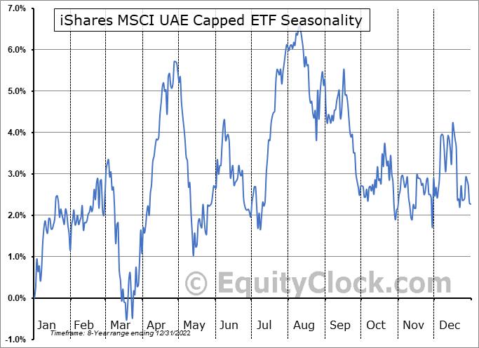 iShares MSCI UAE Capped ETF (NASD:UAE) Seasonal Chart