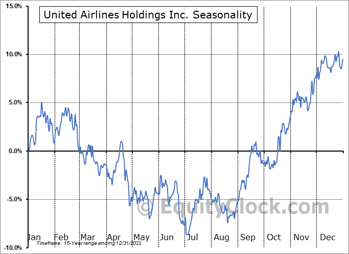 United Airlines Holdings, Inc. Seasonal Chart