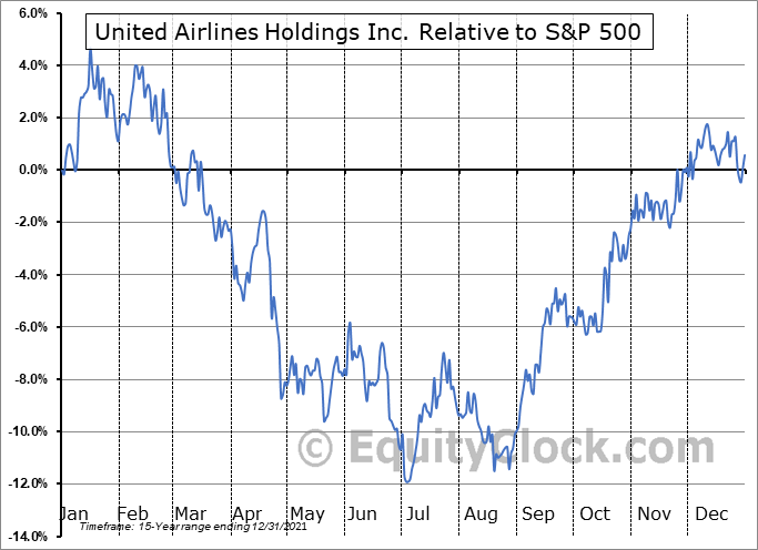 UAL Relative to the S&P 500