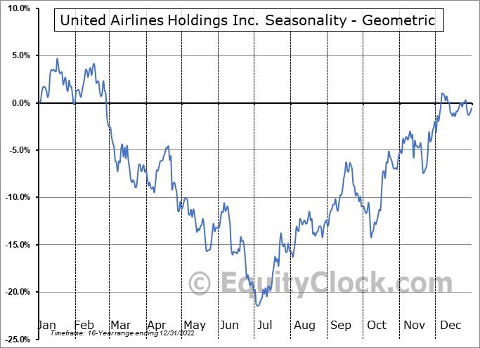United Airlines Holdings Inc. (NASD:UAL) Seasonality