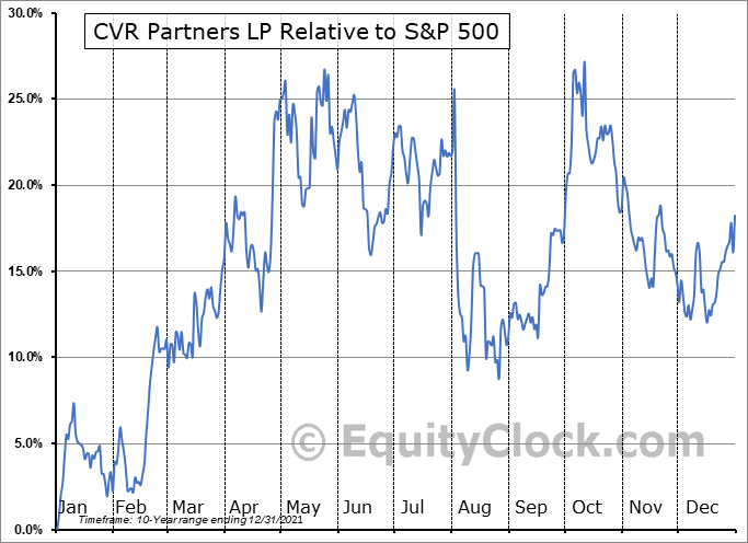 UAN Relative to the S&P 500