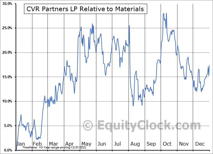UAN Relative to the Sector