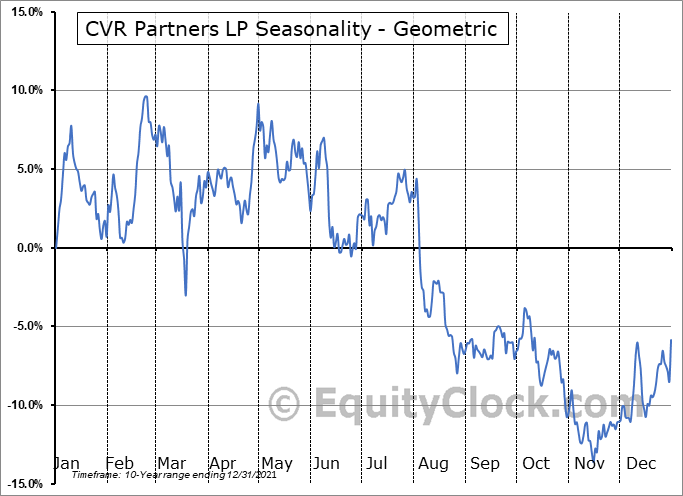 CVR Partners LP (NYSE:UAN) Seasonality