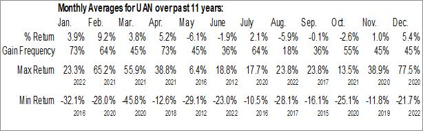 Monthly Seasonal CVR Partners LP (NYSE:UAN)