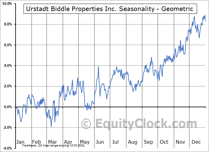 Urstadt Biddle Properties Inc. (NYSE:UBA) Seasonality