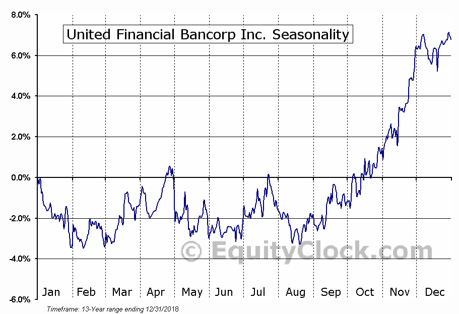 United Financial Bancorp Inc. (NASD:UBNK) Seasonal Chart