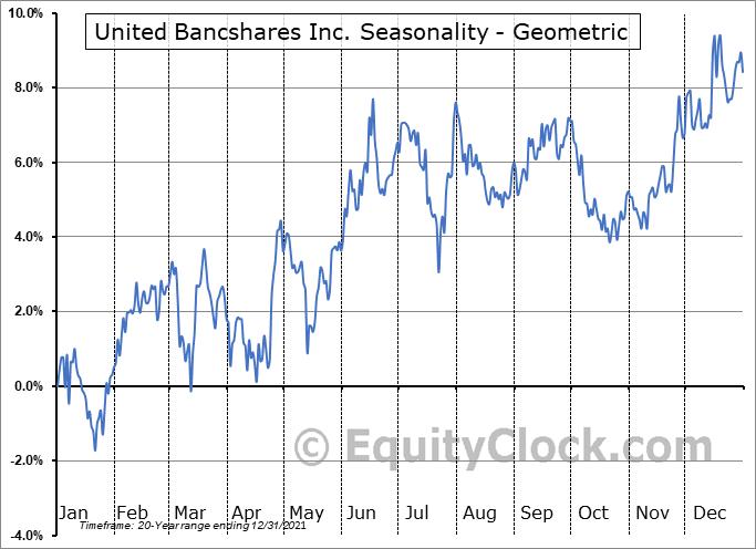 United Bancshares Inc. (NASD:UBOH) Seasonality