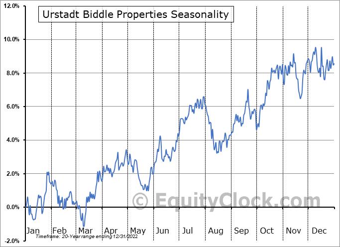 Urstadt Biddle Properties (NYSE:UBP) Seasonality