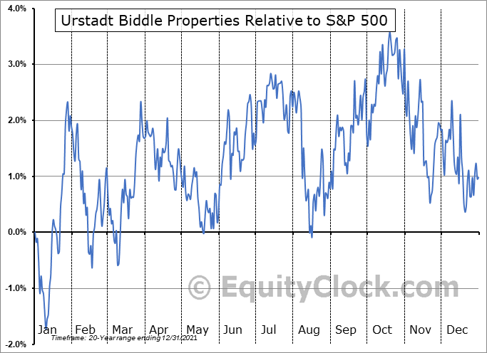 UBP Relative to the S&P 500